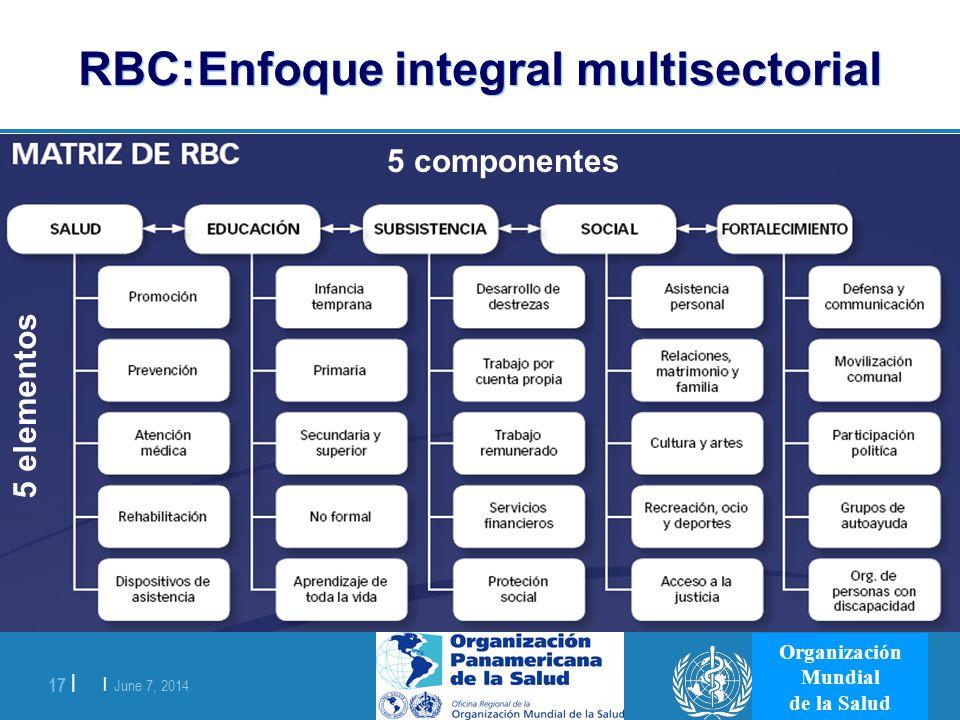 | June 7, 2014 17 | Organización Mundial de la Salud RBC:Enfoque integral multisectorial 5 componentes 5 elementos