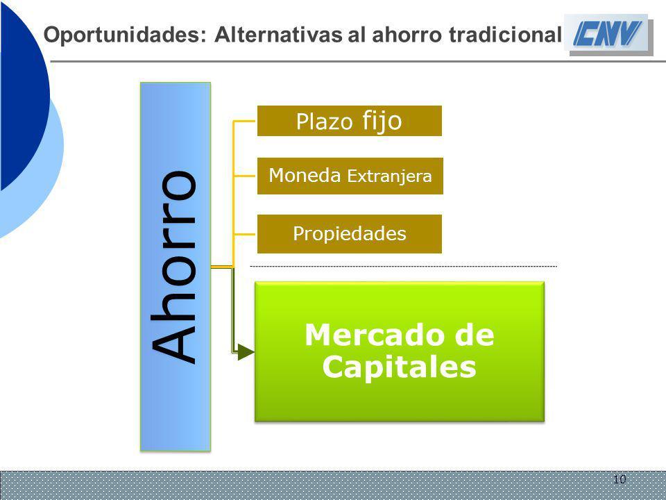 Oportunidades: Alternativas al ahorro tradicional Ahorro Plazo fijo Moneda Extranjera Propiedades Mercado de Capitales 10