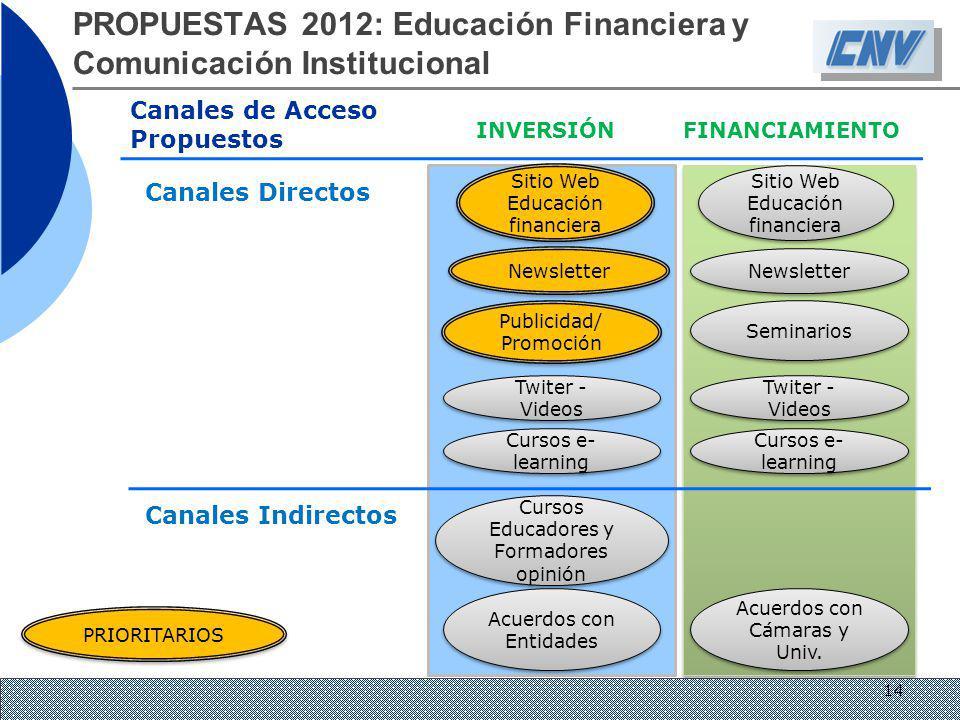 PROPUESTAS 2012: Educación Financiera y Comunicación Institucional Canales de Acceso Propuestos INVERSIÓN FINANCIAMIENTO Canales Directos Canales Indi