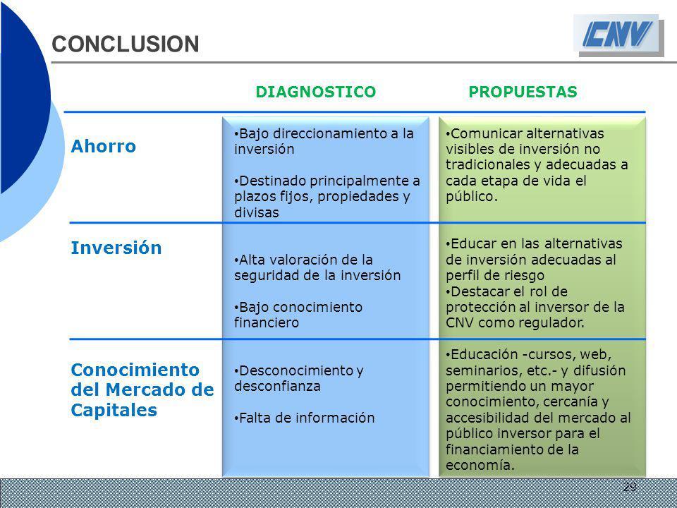 CONCLUSION DIAGNOSTICO PROPUESTAS Ahorro Inversión Conocimiento del Mercado de Capitales Bajo direccionamiento a la inversión Destinado principalmente