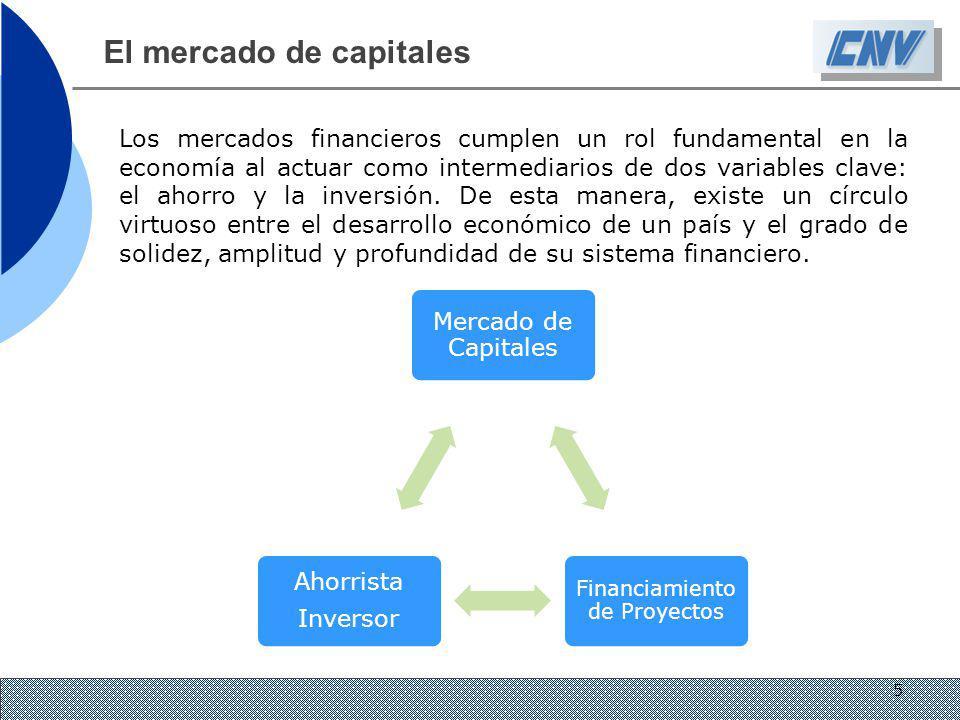 Los mercados financieros cumplen un rol fundamental en la economía al actuar como intermediarios de dos variables clave: el ahorro y la inversión. De