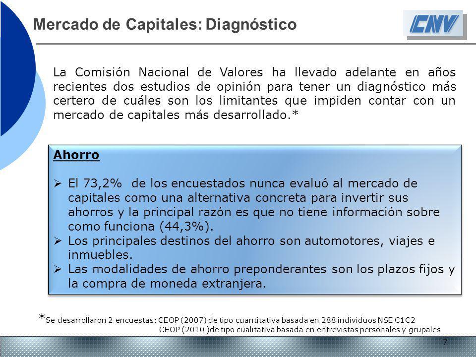 Mercado de Capitales: Diagnóstico Inversiones El factor de mayor peso a la hora de invertir es la seguridad antes que la rentabilidad.