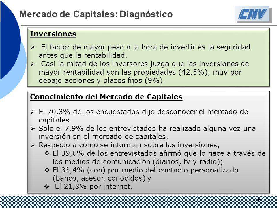 Mercado de Capitales: Diagnóstico Inversiones El factor de mayor peso a la hora de invertir es la seguridad antes que la rentabilidad. Casi la mitad d