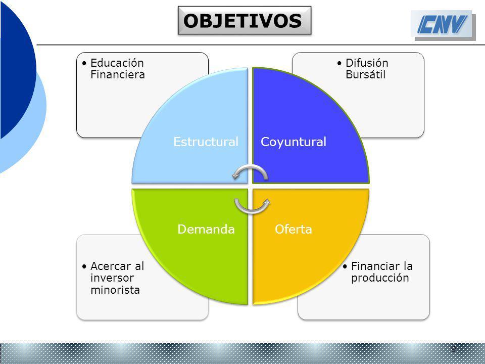 Financiar la producción Acercar al inversor minorista Difusión Bursátil Educación Financiera EstructuralCoyuntural OfertaDemanda OBJETIVOS 9
