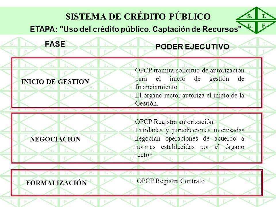 S.I.I. F. SISTEMA DE CRÉDITO PÚBLICO ETAPA: Uso del crédito público.