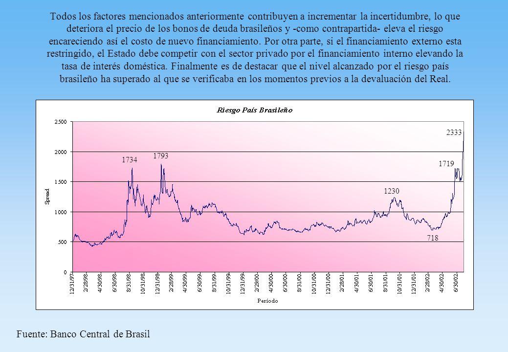 Todos los factores mencionados anteriormente contribuyen a incrementar la incertidumbre, lo que deteriora el precio de los bonos de deuda brasileños y -como contrapartida- eleva el riesgo encareciendo así el costo de nuevo financiamiento.
