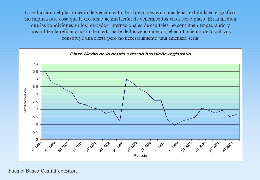 La reducción del plazo medio de vencimiento de la deuda externa brasileña -exhibida en el gráfico- no implica otra cosa que la creciente acumulación de vencimientos en el corto plazo.
