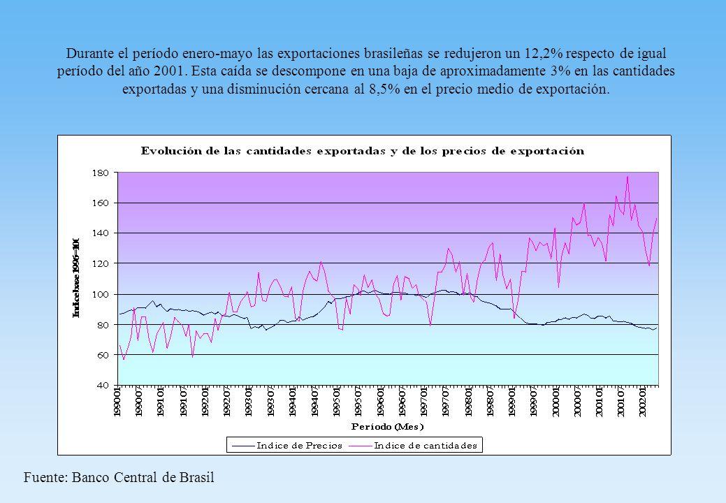 Durante el período enero-mayo las exportaciones brasileñas se redujeron un 12,2% respecto de igual período del año 2001.