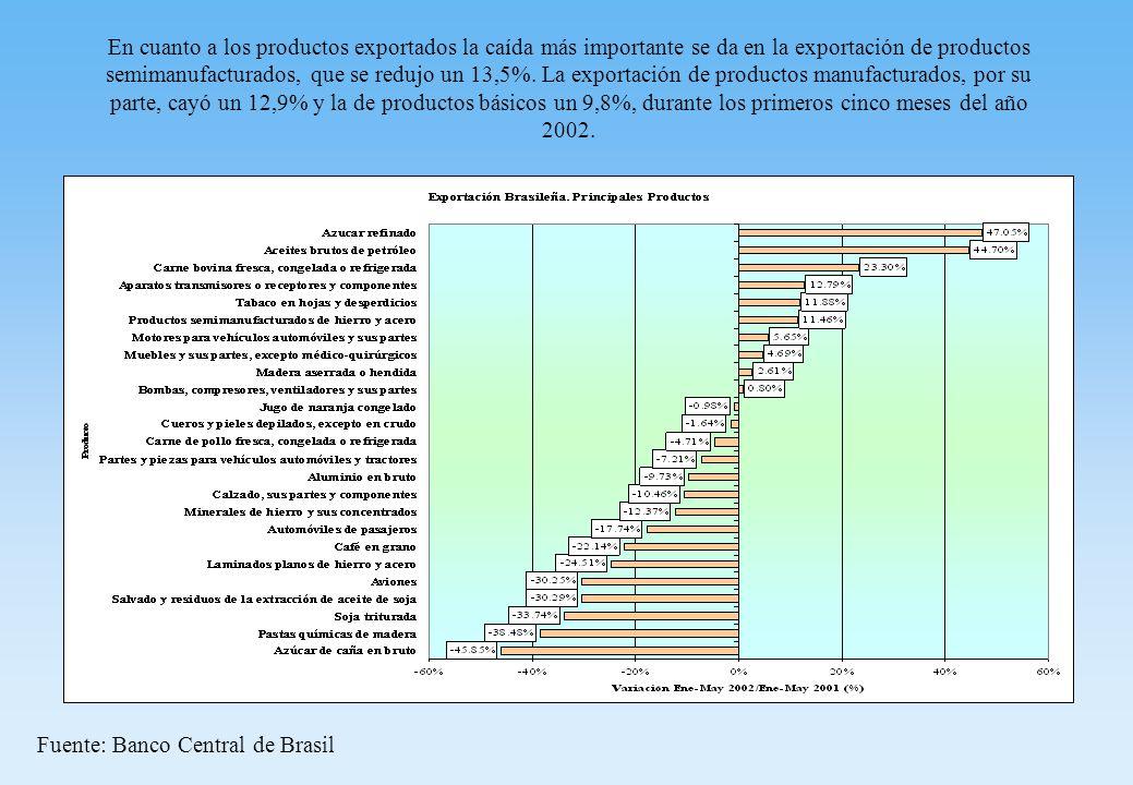 En cuanto a los productos exportados la caída más importante se da en la exportación de productos semimanufacturados, que se redujo un 13,5%.