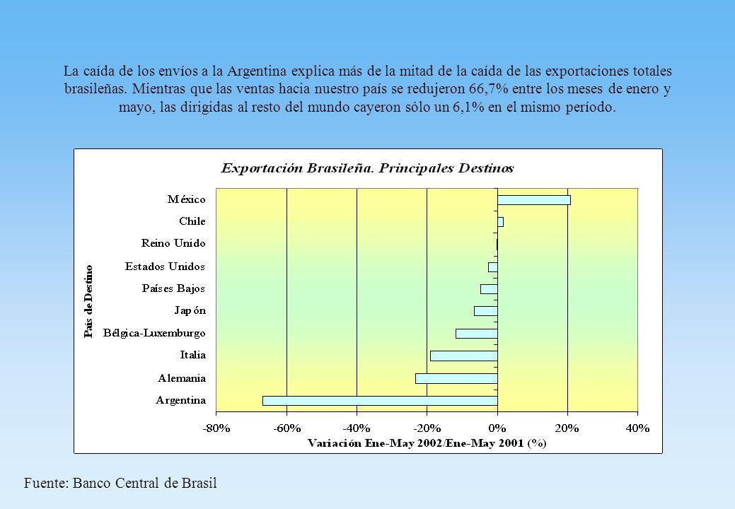 La caída de los envíos a la Argentina explica más de la mitad de la caída de las exportaciones totales brasileñas.