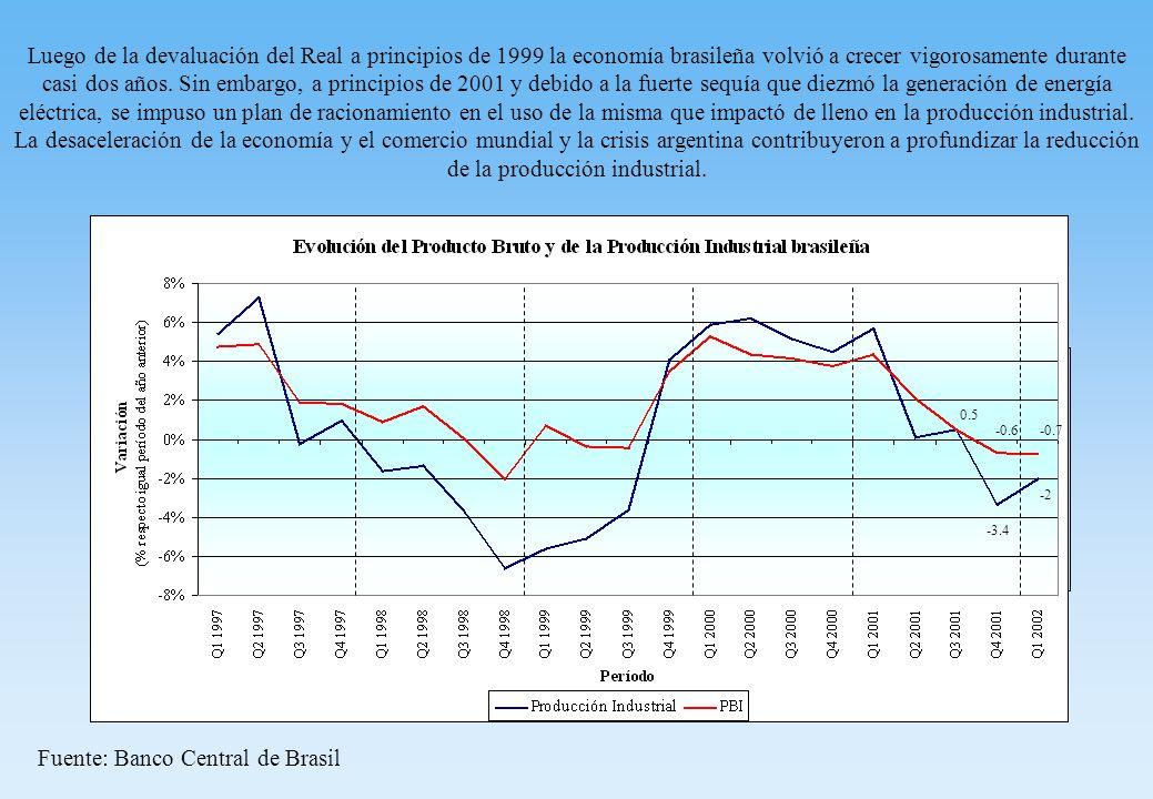 Luego de la devaluación del Real a principios de 1999 la economía brasileña volvió a crecer vigorosamente durante casi dos años.