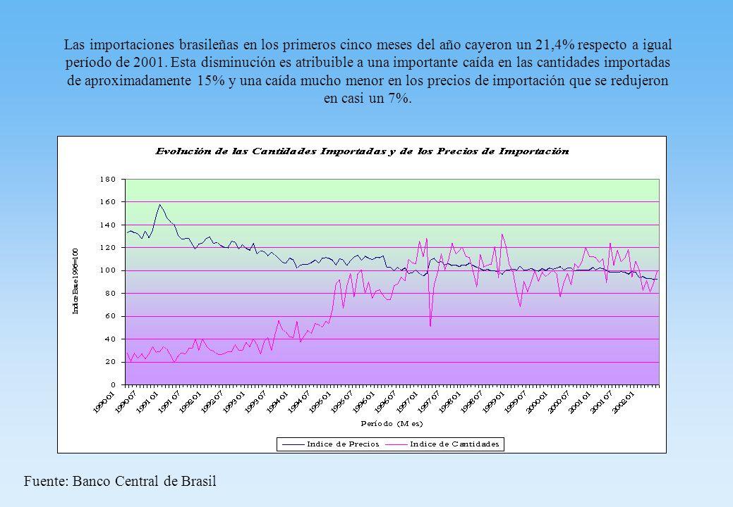 Las importaciones brasileñas en los primeros cinco meses del año cayeron un 21,4% respecto a igual período de 2001.