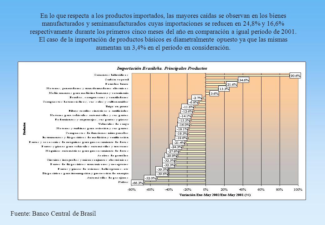 En lo que respecta a los productos importados, las mayores caídas se observan en los bienes manufacturados y semimanufacturados cuyas importaciones se reducen en 24,8% y 16,6% respectivamente durante los primeros cinco meses del año en comparación a igual período de 2001.