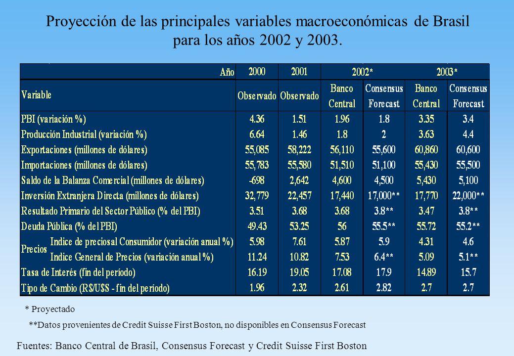 Proyección de las principales variables macroeconómicas de Brasil para los años 2002 y 2003.