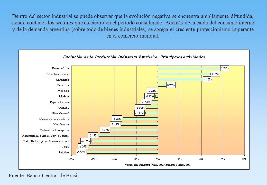 Dentro del sector industrial se puede observar que la evolución negativa se encuentra ampliamente difundida, siendo contados los sectores que crecieron en el período considerado.