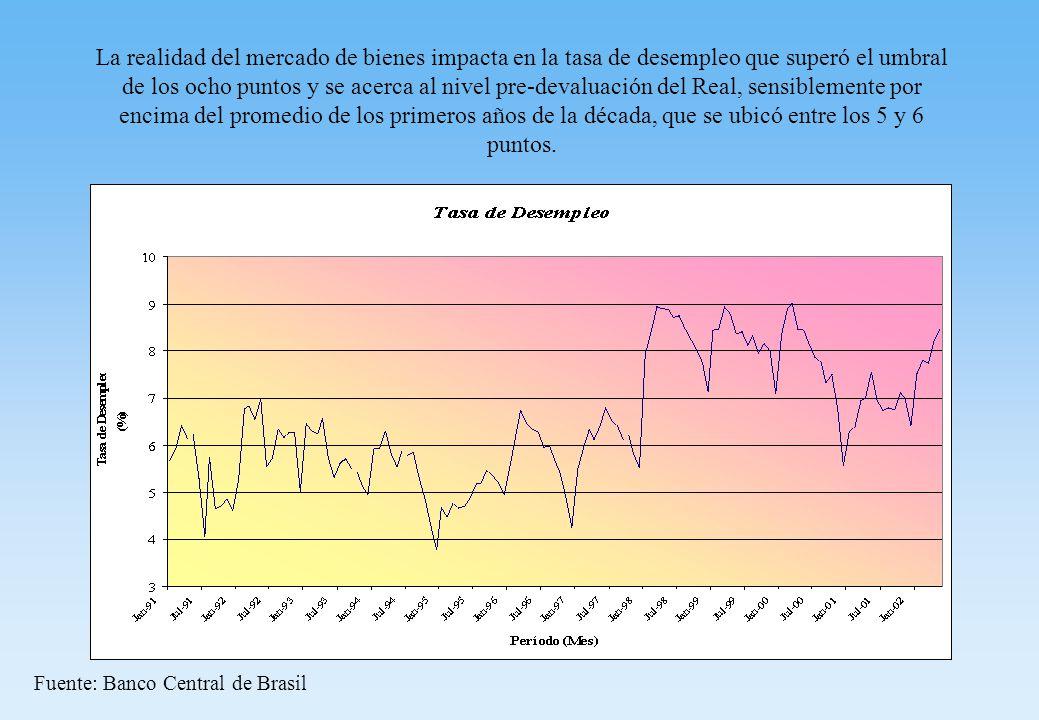 La realidad del mercado de bienes impacta en la tasa de desempleo que superó el umbral de los ocho puntos y se acerca al nivel pre-devaluación del Real, sensiblemente por encima del promedio de los primeros años de la década, que se ubicó entre los 5 y 6 puntos.