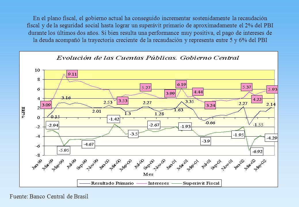 En el plano fiscal, el gobierno actual ha conseguido incrementar sostenidamente la recaudación fiscal y de la seguridad social hasta lograr un superávit primario de aproximadamente el 2% del PBI durante los últimos dos años.