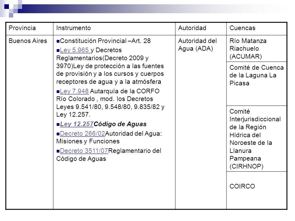 ProvinciaInstrumentoAutoridadCuencas Buenos Aires Constitución Provincial –Art. 28 Ley 5.965 y Decretos Reglamentarios(Decreto 2009 y 3970)Ley de prot