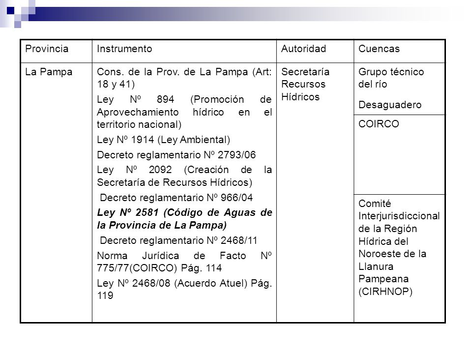 ProvinciaInstrumentoAutoridadCuencas La PampaCons. de la Prov. de La Pampa (Art: 18 y 41) Ley Nº 894 (Promoción de Aprovechamiento hídrico en el terri