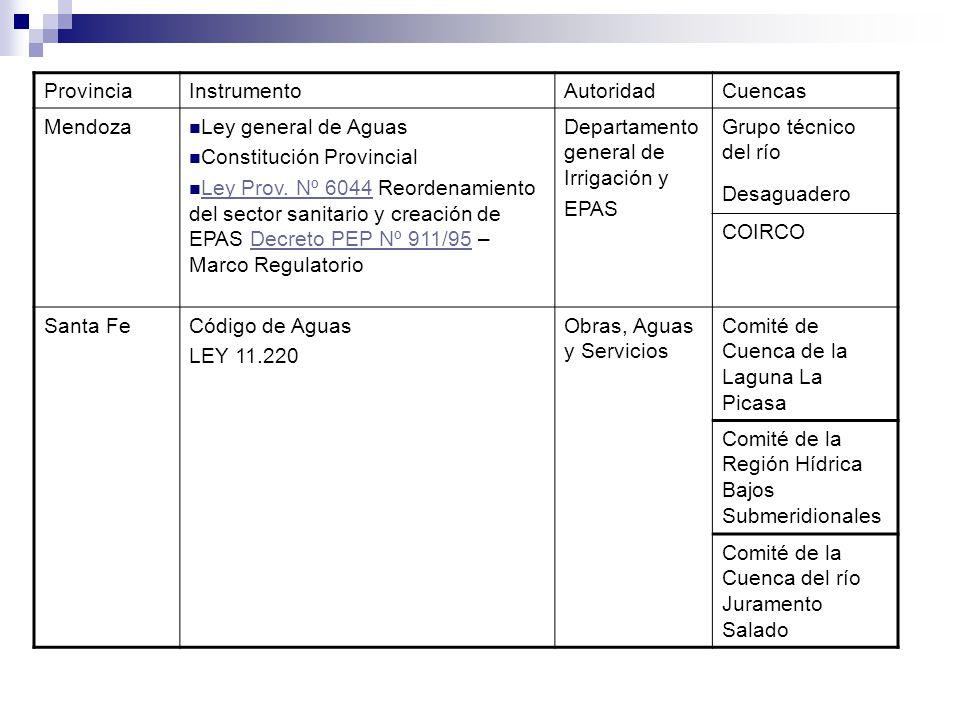 ProvinciaInstrumentoAutoridadCuencas Mendoza Ley general de Aguas Constitución Provincial Ley Prov. Nº 6044 Reordenamiento del sector sanitario y crea