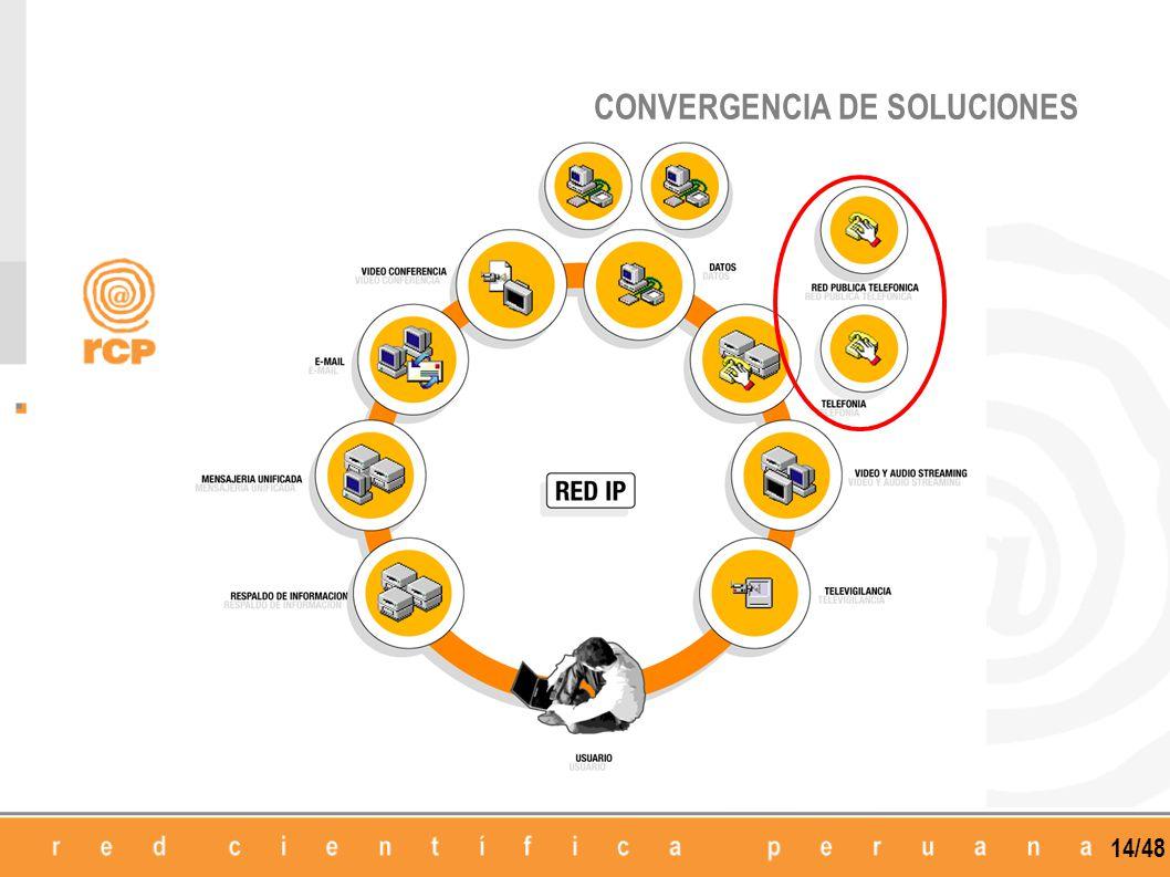 14/48 CONVERGENCIA DE SOLUCIONES