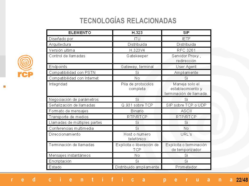 22/48 TECNOLOGÍAS RELACIONADAS