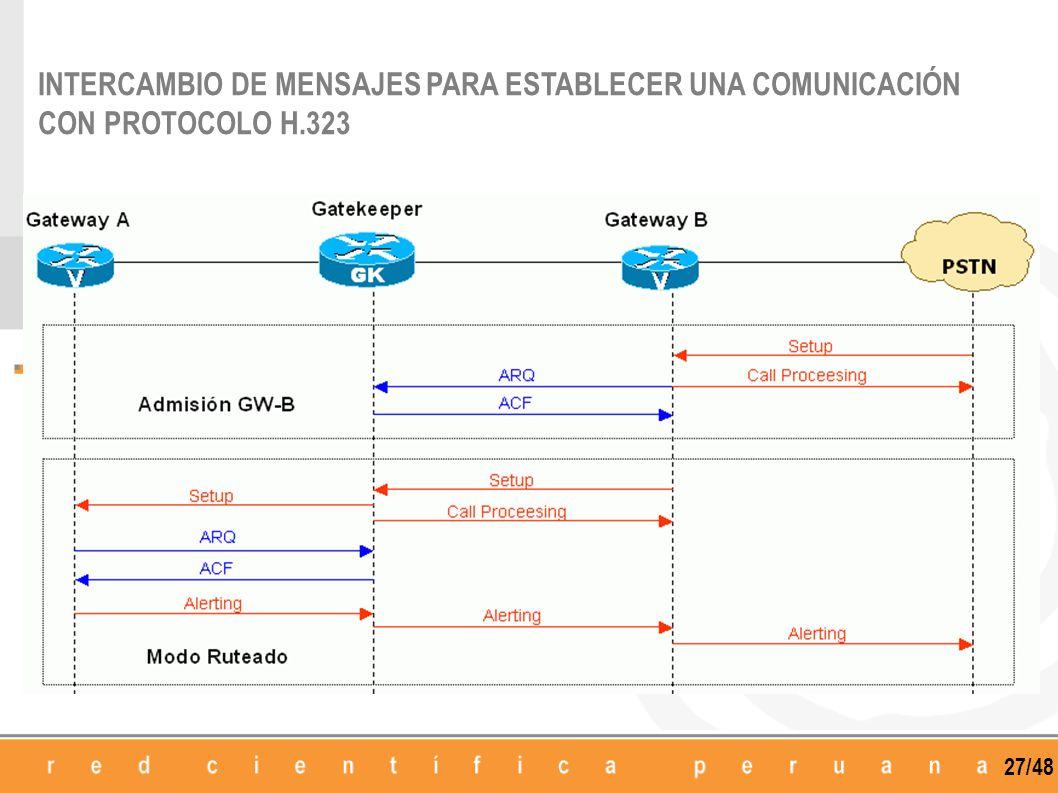 27/48 INTERCAMBIO DE MENSAJES PARA ESTABLECER UNA COMUNICACIÓN CON PROTOCOLO H.323