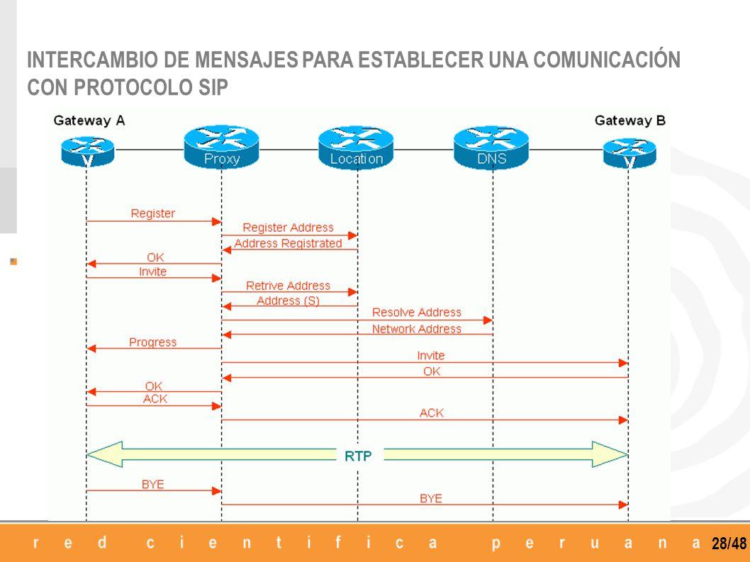 28/48 INTERCAMBIO DE MENSAJES PARA ESTABLECER UNA COMUNICACIÓN CON PROTOCOLO SIP