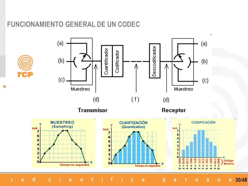 30/48 FUNCIONAMIENTO GENERAL DE UN CODEC