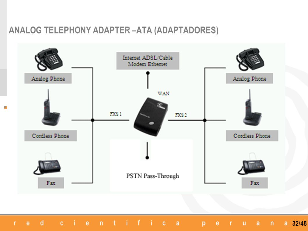 32/48 ANALOG TELEPHONY ADAPTER –ATA (ADAPTADORES)