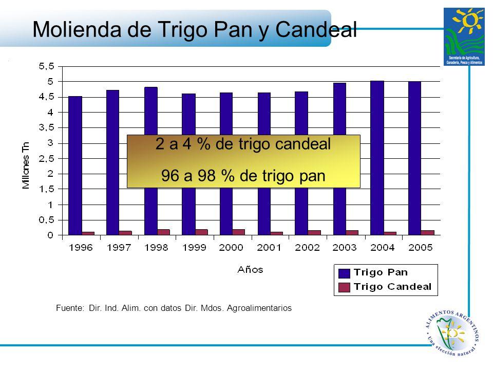 Fuente: Dir. Ind. Alim. con datos Dir. Mdos. Agroalimentarios Molienda de Trigo Pan y Candeal 2 a 4 % de trigo candeal 96 a 98 % de trigo pan