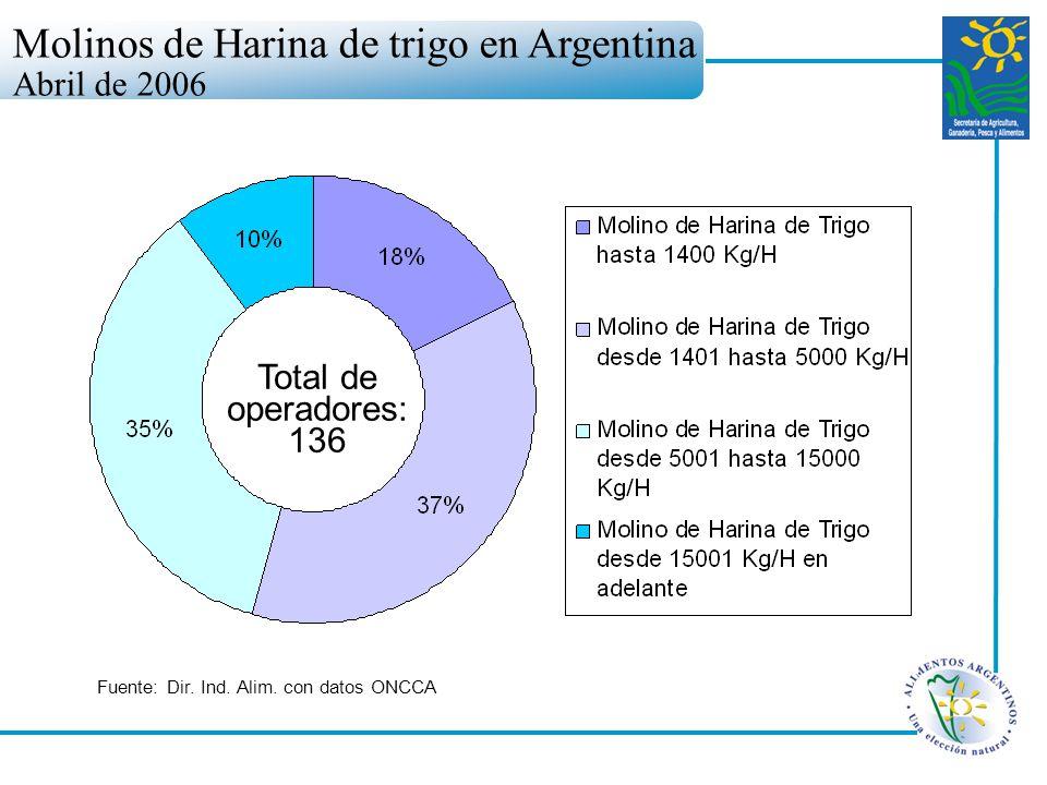 Molinos de Harina de trigo en Argentina Abril de 2006 Fuente: Dir. Ind. Alim. con datos ONCCA Total de operadores: 136