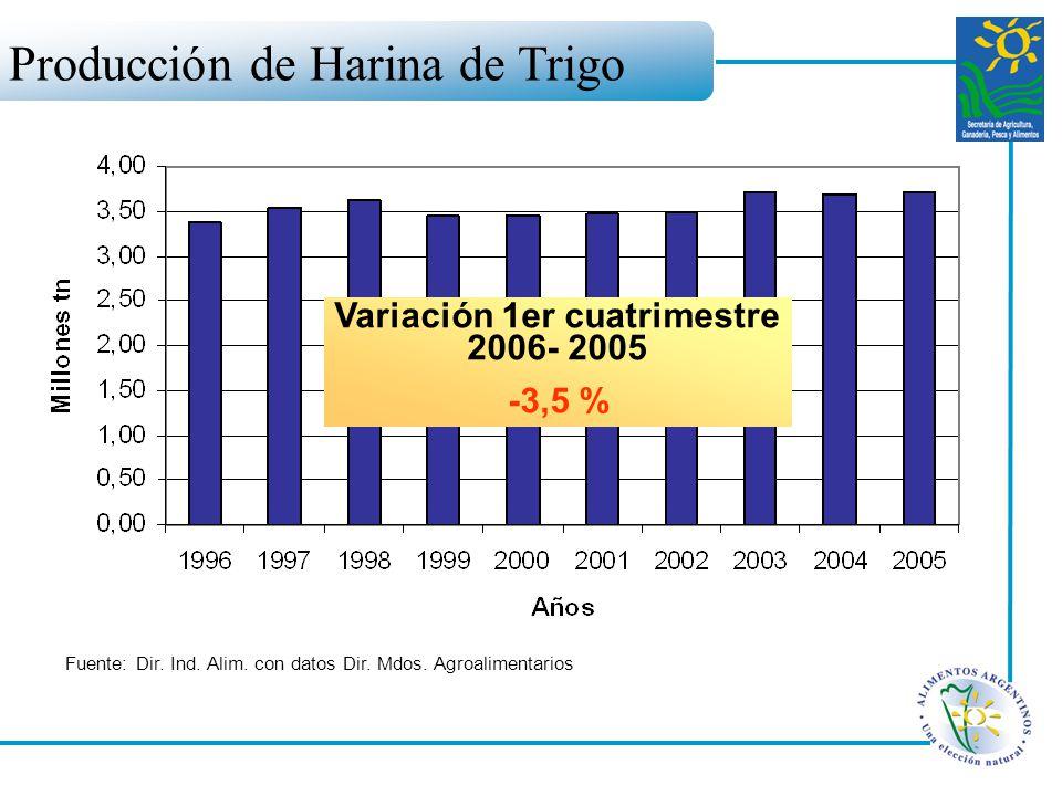 Producción de Harina de Trigo Fuente: Dir. Ind. Alim. con datos Dir. Mdos. Agroalimentarios Variación 1er cuatrimestre 2006- 2005 -3,5 %