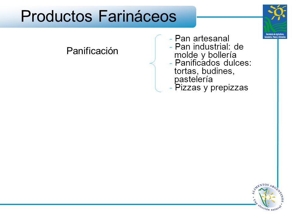 Productos Farináceos Panificación - Pan artesanal - Pan industrial: de molde y bollería - Panificados dulces: tortas, budines, pastelería - Pizzas y p