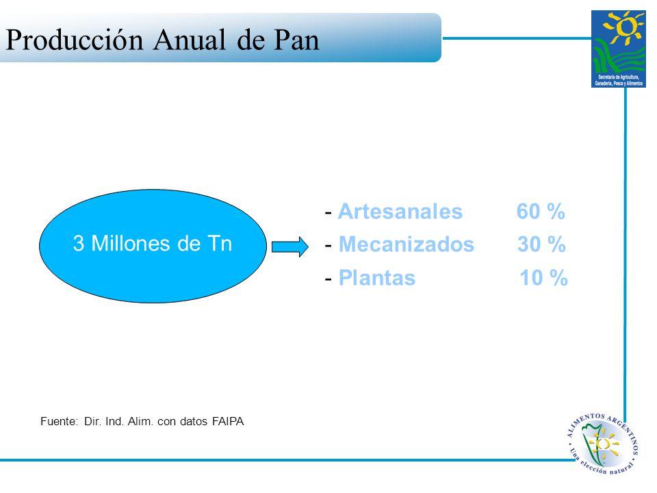 Producción Anual de Pan 3 Millones de Tn Fuente: Dir. Ind. Alim. con datos FAIPA - Artesanales 60 % - Mecanizados 30 % - Plantas 10 %