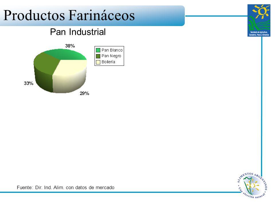 Pan Industrial Fuente: Dir. Ind. Alim. con datos de mercado Productos Farináceos