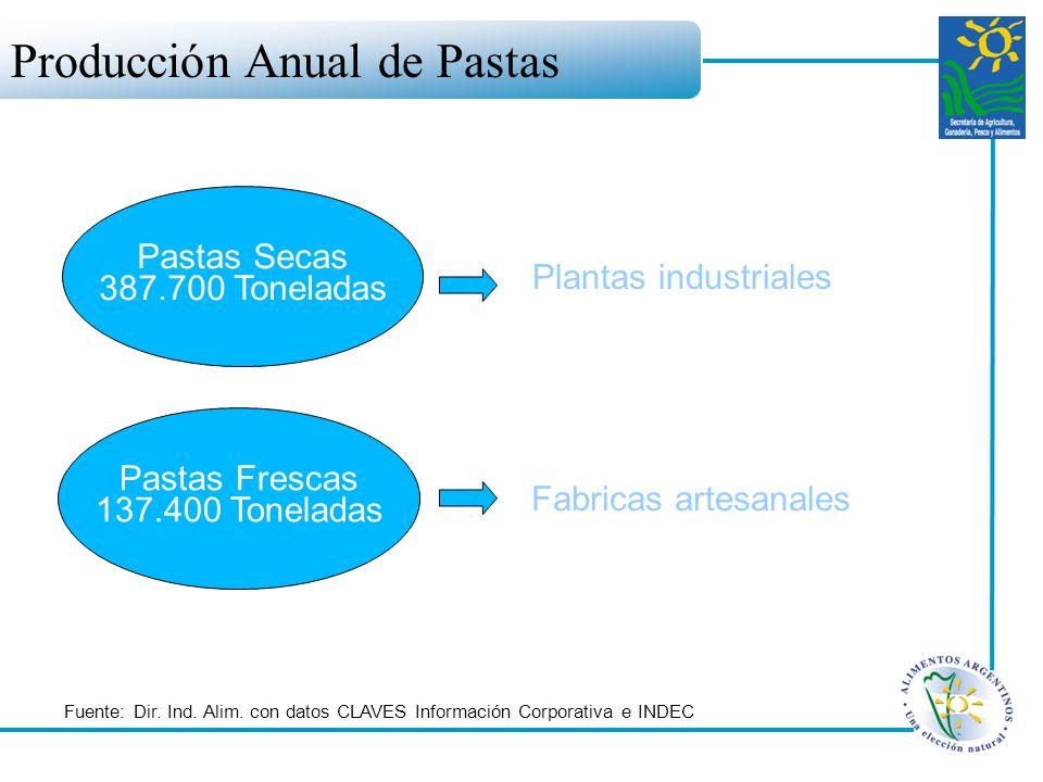 Producción Anual de Pastas Pastas Secas 387.700 Toneladas Pastas Frescas 137.400 Toneladas Plantas industriales Fabricas artesanales Fuente: Dir. Ind.