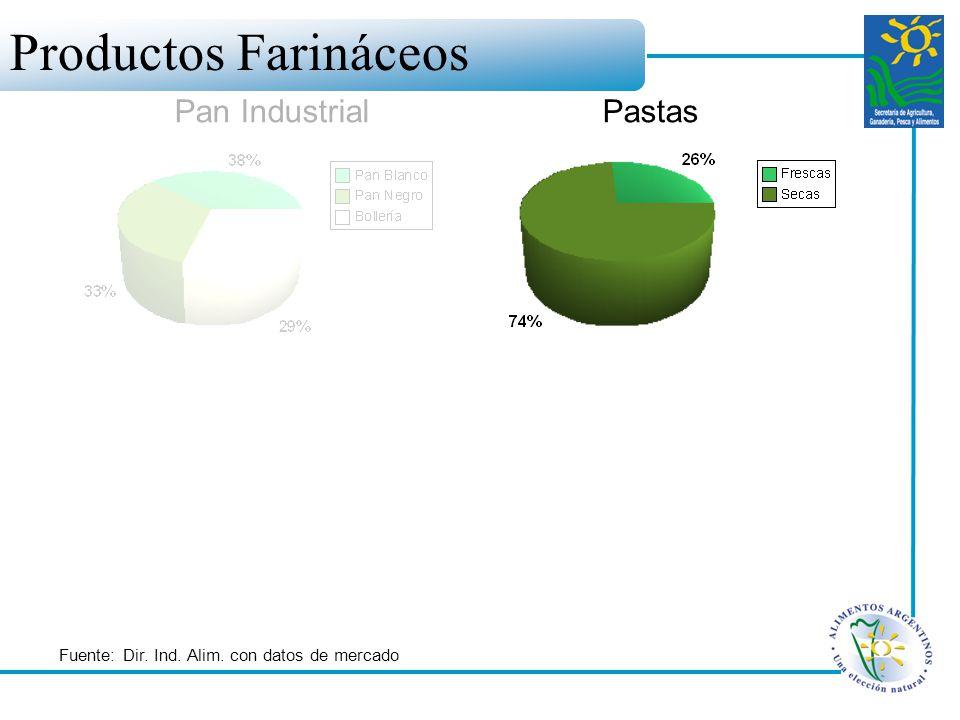 Pan IndustrialPastas Fuente: Dir. Ind. Alim. con datos de mercado Productos Farináceos