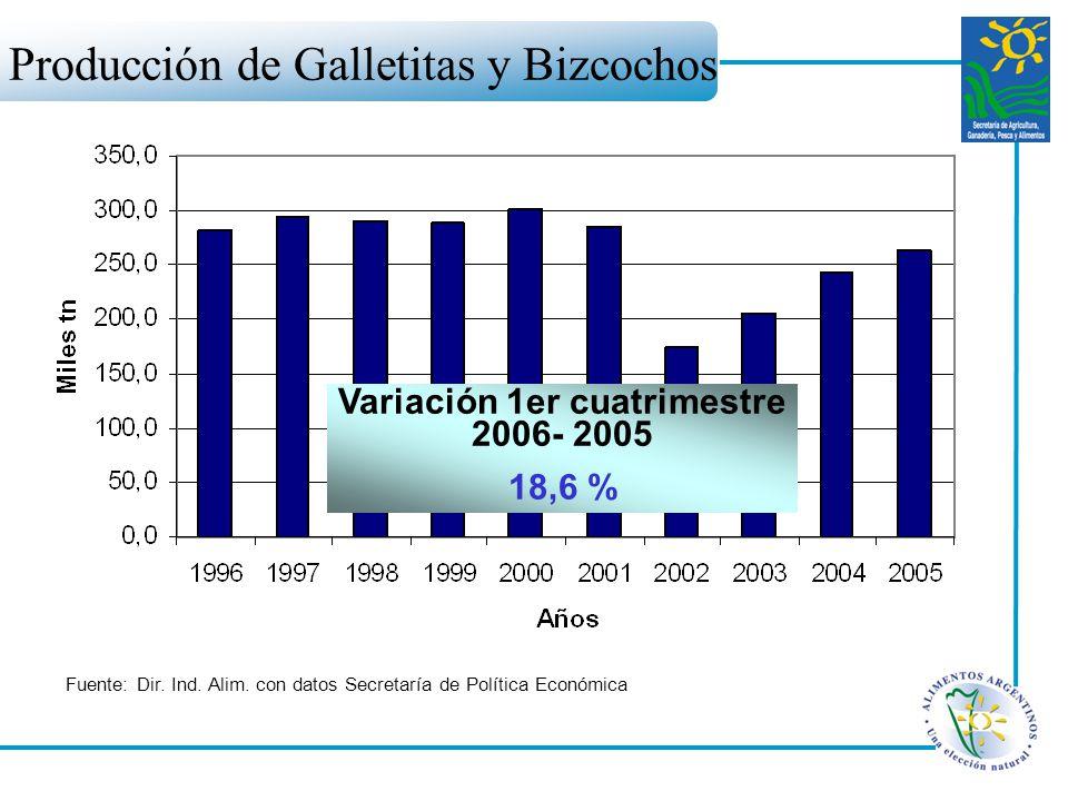 Producción de Galletitas y Bizcochos Fuente: Dir. Ind. Alim. con datos Secretaría de Política Económica Variación 1er cuatrimestre 2006- 2005 18,6 %