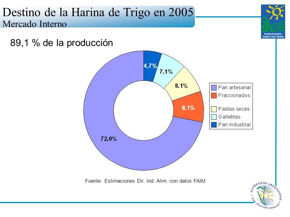 Destino de la Harina de Trigo en 2005 Mercado Interno Fuente: Estimaciones Dir. Ind. Alim. con datos FAIM 89,1 % de la producción