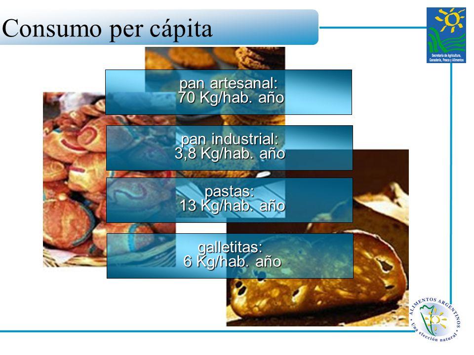 pan artesanal: 70 Kg/hab. año 70 Kg/hab. año pan industrial: 3,8 Kg/hab. año pastas: 13 Kg/hab. año 13 Kg/hab. año galletitas: 6 Kg/hab. año 6 Kg/hab.