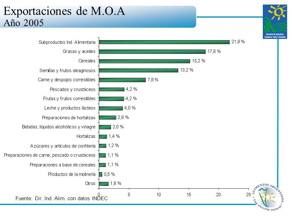 Exportaciones de M.O.A Año 2005 Fuente: Dir. Ind. Alim. con datos INDEC