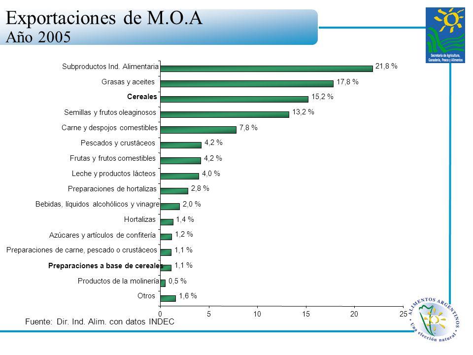21,8 % 17,8 % 15,2 % 13,2 % 7,8 % 4,2 % 4,0 % 2,8 % 2,0 % 1,4 % 1,2 % 1,1 % 0,5 % 1,6 % 0510152025 Otros Productos de la molinería Preparaciones a bas