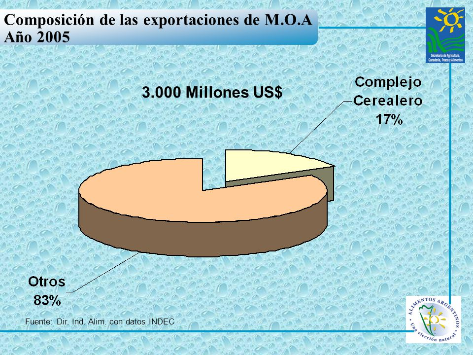 Composición de las exportaciones de M.O.A Año 2005 3.000 Millones US$ Fuente: Dir. Ind. Alim. con datos INDEC
