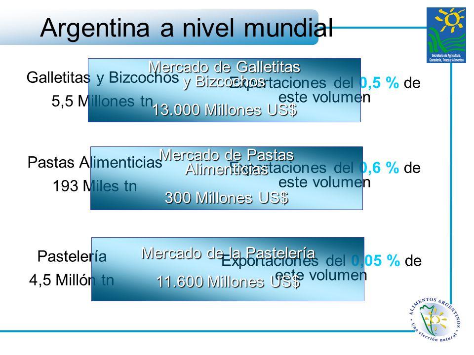 Galletitas y Bizcochos 5,5 Millones tn Exportaciones del 0,5 % de este volumen Pastas Alimenticias 193 Miles tn Exportaciones del 0,6 % de este volume