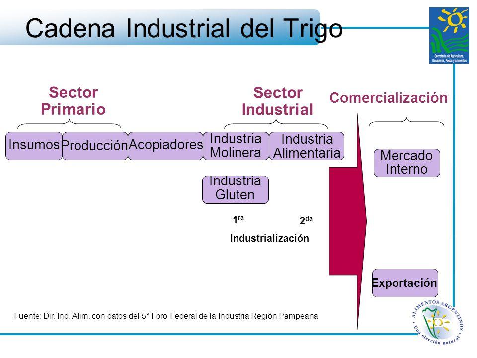 Cadena Industrial del Trigo Sector Primario Insumos Producción Acopiadores Industria Molinera Mercado Interno Exportación Industria Alimentaria Sector