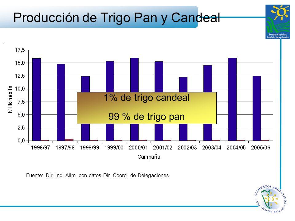Fuente: Dir. Ind. Alim. con datos Dir. Coord. de Delegaciones Producción de Trigo Pan y Candeal 1% de trigo candeal 99 % de trigo pan