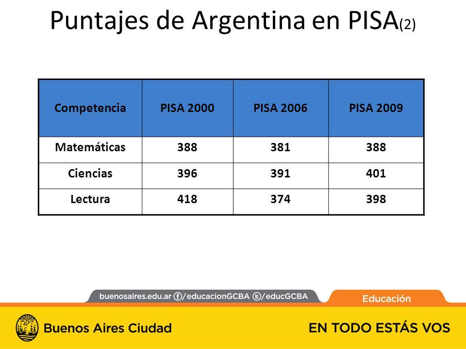 CompetenciaPISA 2000PISA 2006PISA 2009 Matemáticas388381388 Ciencias396391401 Lectura418374398 Puntajes de Argentina en PISA (2)