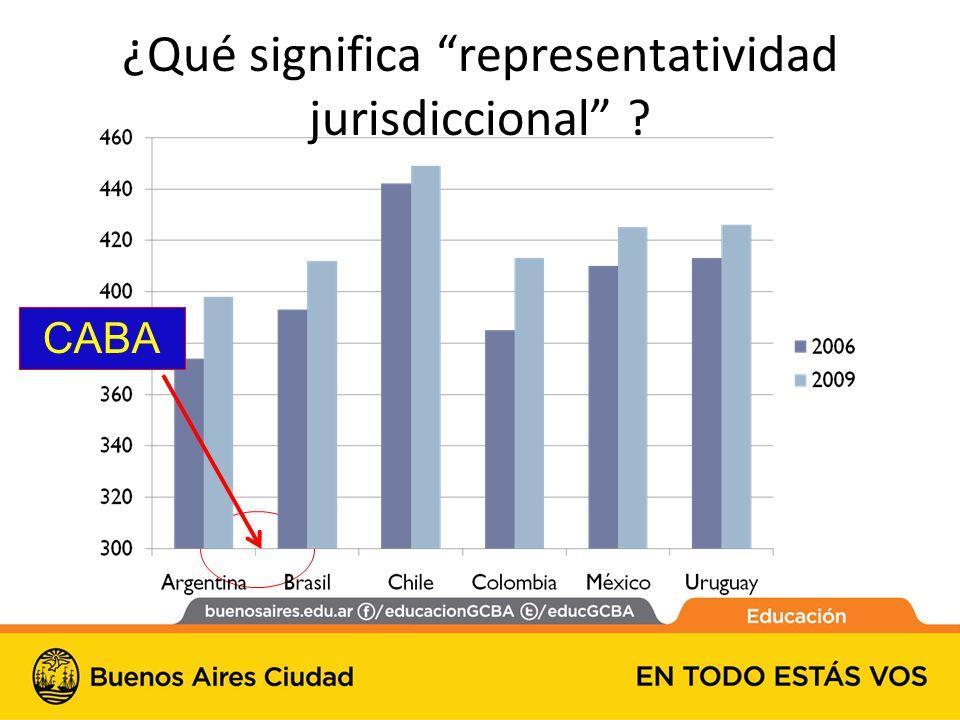 ¿Qué significa representatividad jurisdiccional ? CABA