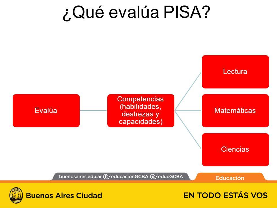 Evalúa Competencias (habilidades, destrezas y capacidades) LecturaMatemáticasCiencias ¿Qué evalúa PISA?